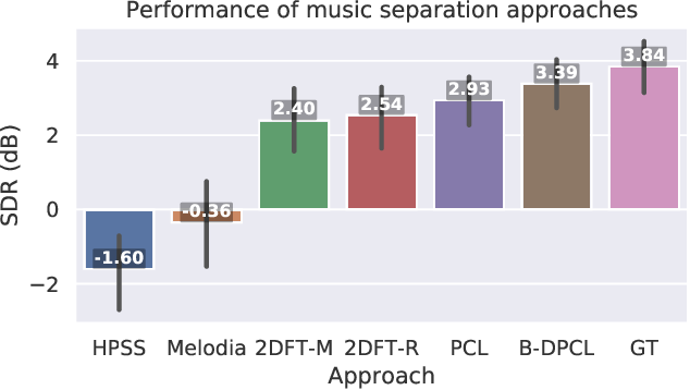 Figure 4 for Bootstrapping deep music separation from primitive auditory grouping principles