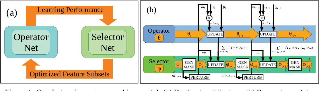 Figure 1 for Feature Importance Ranking for Deep Learning