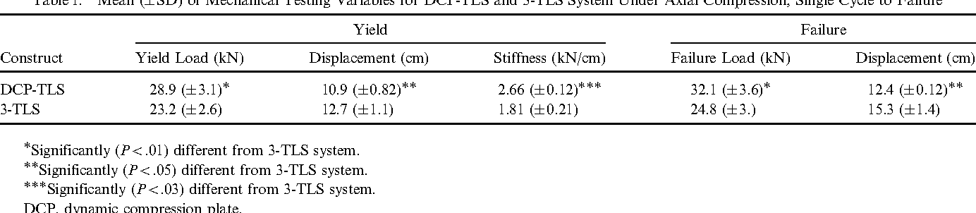 Table 1. Mean ( SD) of Mechanical Testing Variables for DCP-TLS and 3-TLS System Under Axial Compression, Single Cycle to Failure