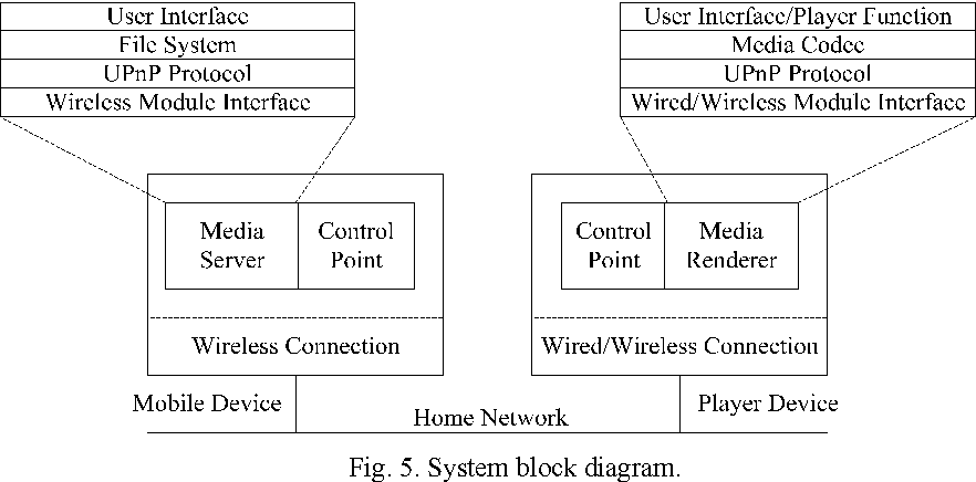 Mobile Media Content Sharing in UPnP-Based Home Network