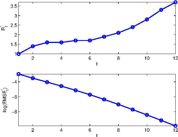 Figure 2 for Performance Trade-Offs in Multi-Processor Approximate Message Passing