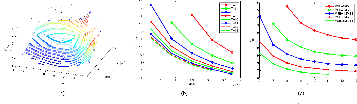 Figure 1 for Performance Trade-Offs in Multi-Processor Approximate Message Passing