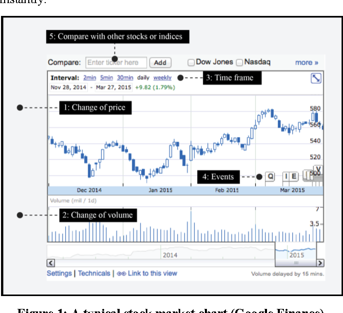 Figure 1 from ChartMaster: A Tool for Interacting with Stock