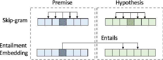Figure 1 for AWE: Asymmetric Word Embedding for Textual Entailment