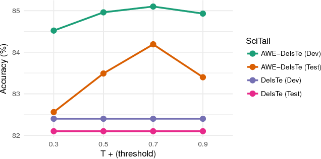 Figure 4 for AWE: Asymmetric Word Embedding for Textual Entailment