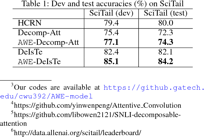 Figure 2 for AWE: Asymmetric Word Embedding for Textual Entailment