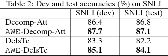 Figure 3 for AWE: Asymmetric Word Embedding for Textual Entailment