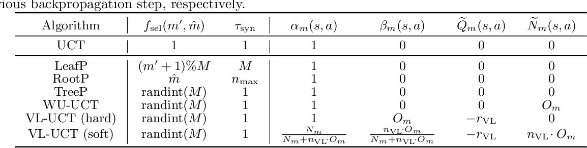Figure 2 for On Effective Parallelization of Monte Carlo Tree Search