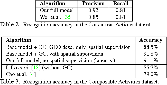 Figure 4 for A Hierarchical Pose-Based Approach to Complex Action Understanding Using Dictionaries of Actionlets and Motion Poselets