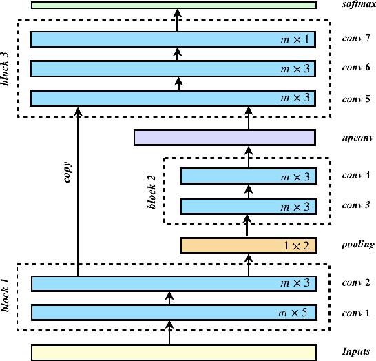 Figure 1 for A Token-wise CNN-based Method for Sentence Compression