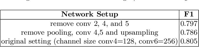 Figure 4 for A Token-wise CNN-based Method for Sentence Compression