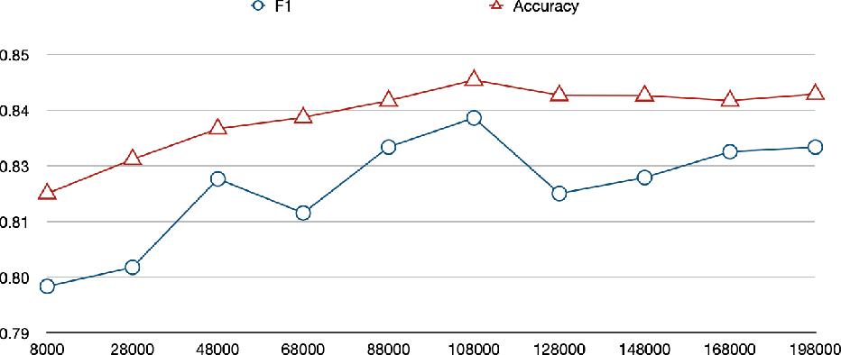 Figure 3 for A Token-wise CNN-based Method for Sentence Compression