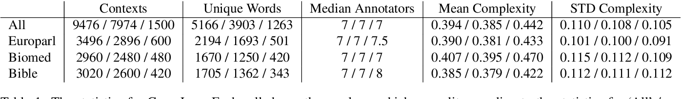 Figure 1 for CompLex --- A New Corpus for Lexical Complexity Predicition from Likert Scale Data
