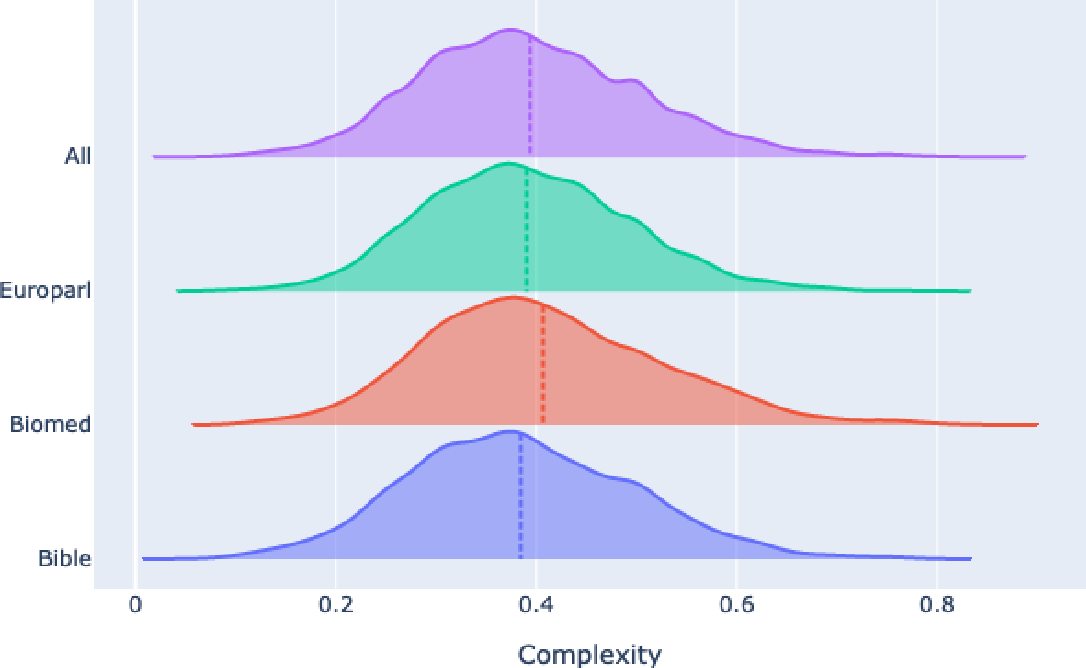 Figure 2 for CompLex --- A New Corpus for Lexical Complexity Predicition from Likert Scale Data