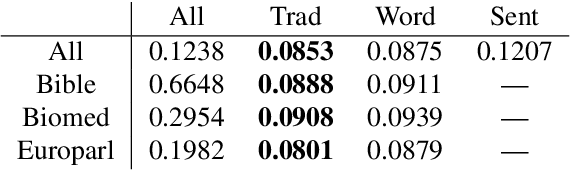 Figure 3 for CompLex --- A New Corpus for Lexical Complexity Predicition from Likert Scale Data