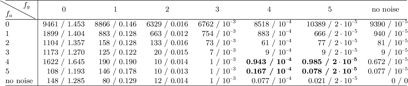 Figure 4 for Rigid and non-rigid motion compensation in weight-bearing cone-beam CT of the knee using (noisy) inertial measurements