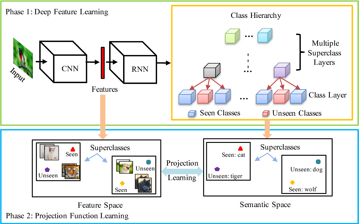 Figure 1 for Transferrable Feature and Projection Learning with Class Hierarchy for Zero-Shot Learning