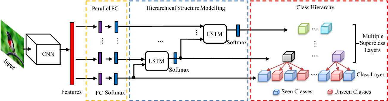 Figure 3 for Transferrable Feature and Projection Learning with Class Hierarchy for Zero-Shot Learning