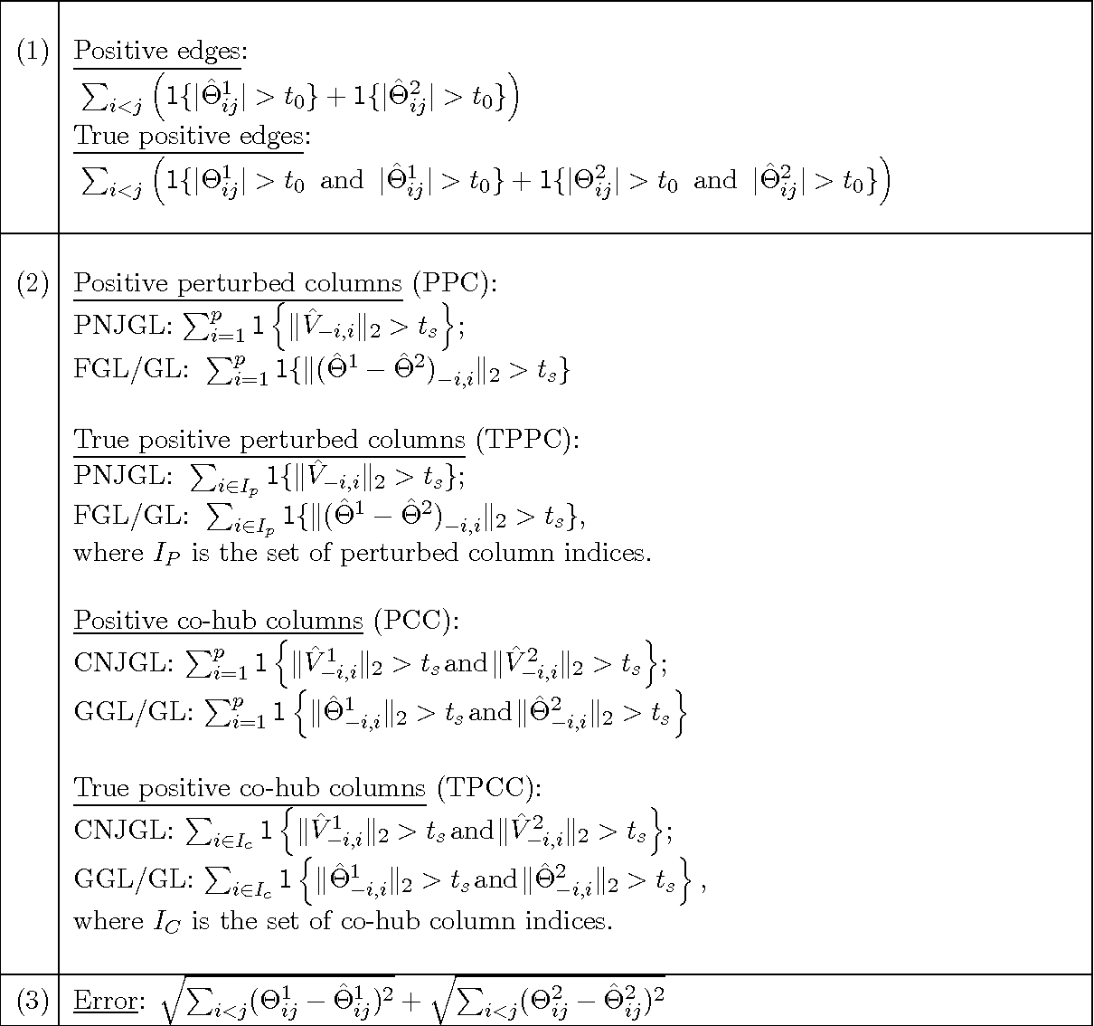 Figure 2 for Node-Based Learning of Multiple Gaussian Graphical Models