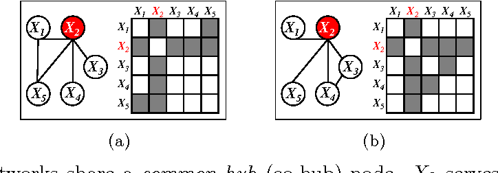 Figure 1 for Node-Based Learning of Multiple Gaussian Graphical Models