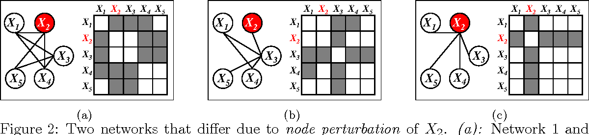Figure 3 for Node-Based Learning of Multiple Gaussian Graphical Models