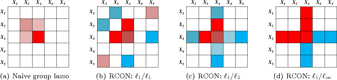 Figure 4 for Node-Based Learning of Multiple Gaussian Graphical Models