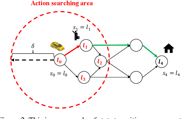 Figure 3 for Real-time and Large-scale Fleet Allocation of Autonomous Taxis: A Case Study in New York Manhattan Island