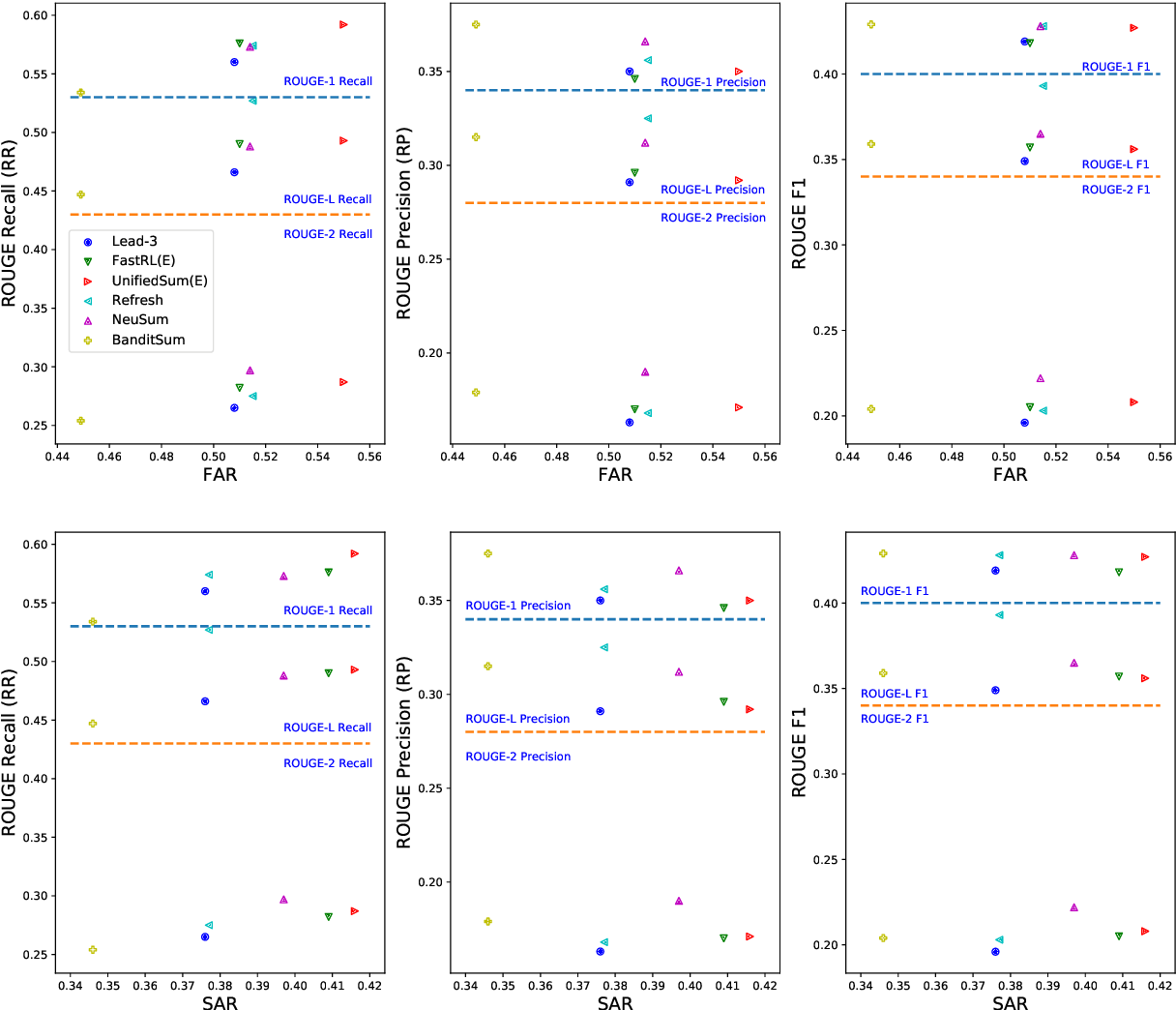 Figure 4 for Facet-Aware Evaluation for Extractive Text Summarization