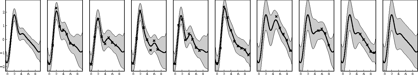 Figure 1 for Fast nonparametric clustering of structured time-series