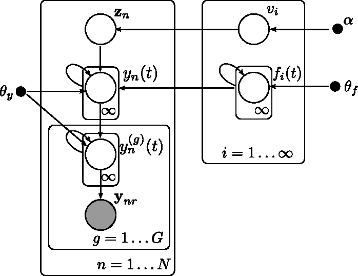 Figure 2 for Fast nonparametric clustering of structured time-series