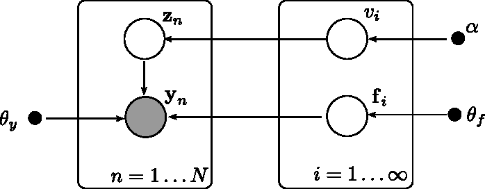 Figure 3 for Fast nonparametric clustering of structured time-series
