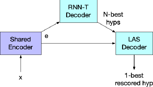 Figure 1 for Improving Proper Noun Recognition in End-to-End ASR By Customization of the MWER Loss Criterion