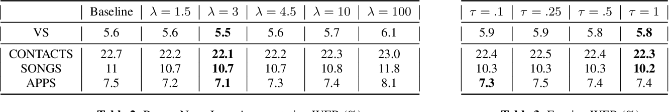 Figure 4 for Improving Proper Noun Recognition in End-to-End ASR By Customization of the MWER Loss Criterion