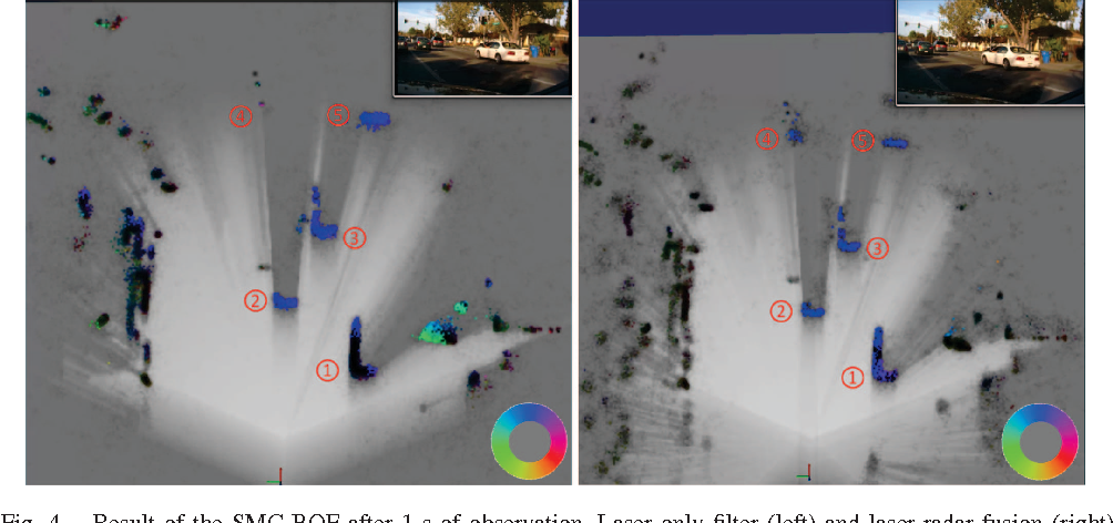 Fusion of laser and radar sensor data with a sequential Monte Carlo