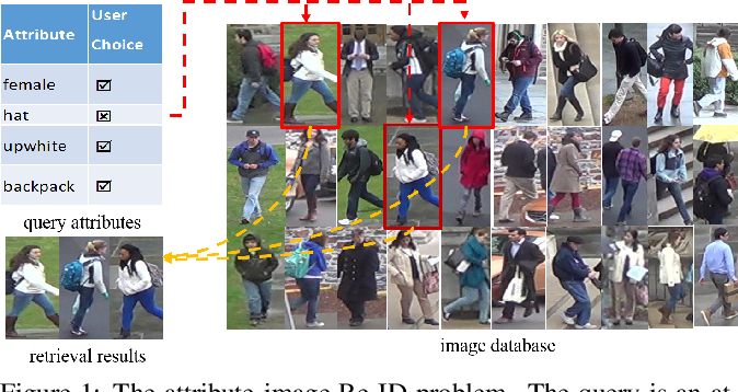 Figure 1 for Adversarial Attribute-Image Person Re-identification
