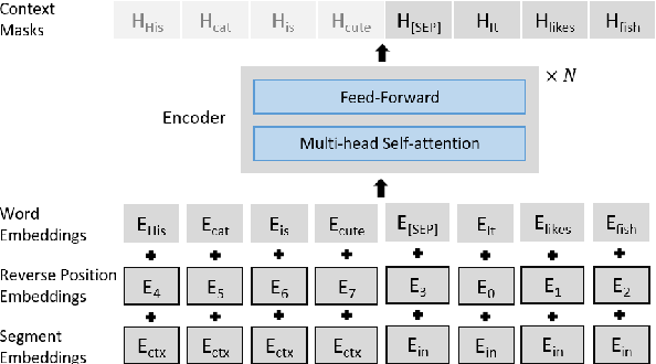 Figure 1 for Pretrained Language Models for Document-Level Neural Machine Translation