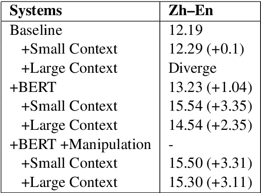 Figure 4 for Pretrained Language Models for Document-Level Neural Machine Translation