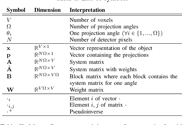 Figure 4 for Reconstruction of Voxels with Position- and Angle-Dependent Weightings