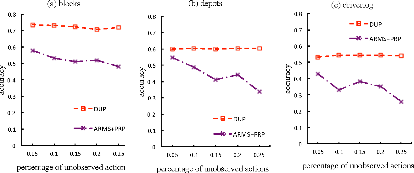 Figure 2 for Discovering Underlying Plans Based on Distributed Representations of Actions