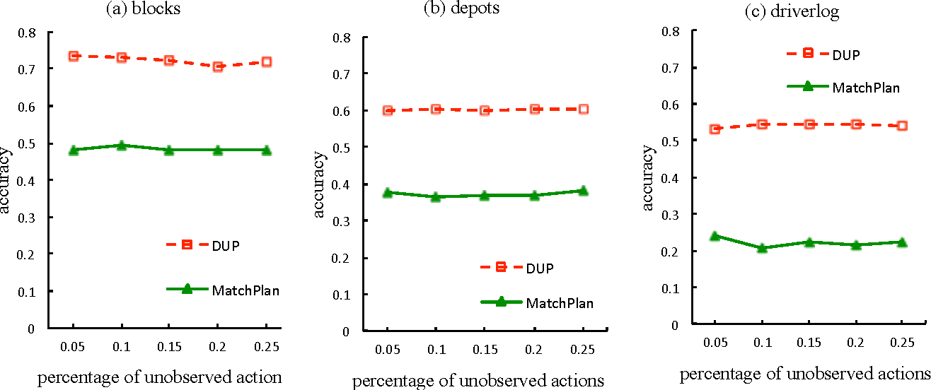 Figure 4 for Discovering Underlying Plans Based on Distributed Representations of Actions