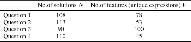 Figure 2 for Mathematical Language Processing: Automatic Grading and Feedback for Open Response Mathematical Questions