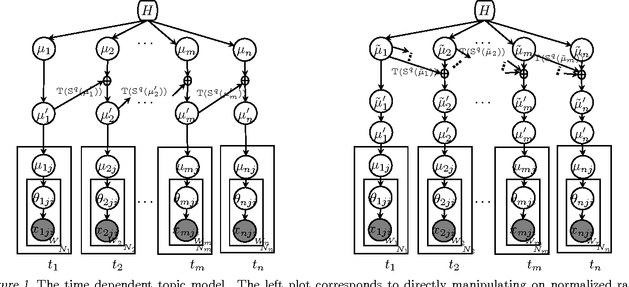 Figure 1 for Dependent Hierarchical Normalized Random Measures for Dynamic Topic Modeling