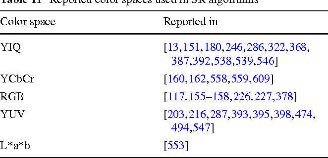 Table 11 Reported color spaces used in SR algorithms