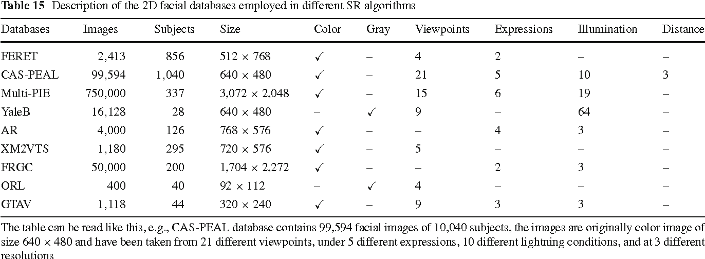 Table 15 Description of the 2D facial databases employed in different SR algorithms