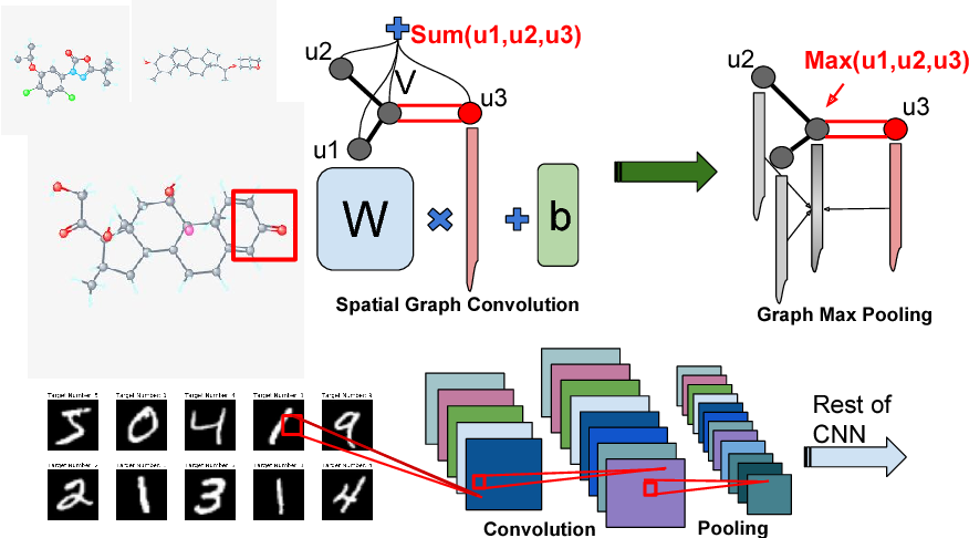 Figure 1 for Learning Graph While Training: An Evolving Graph Convolutional Neural Network