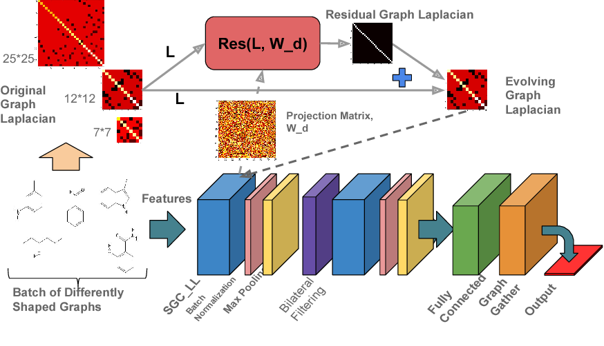 Figure 3 for Learning Graph While Training: An Evolving Graph Convolutional Neural Network