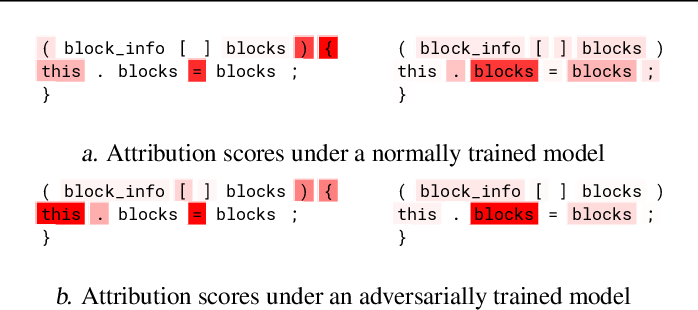Figure 3 for Semantic Robustness of Models of Source Code