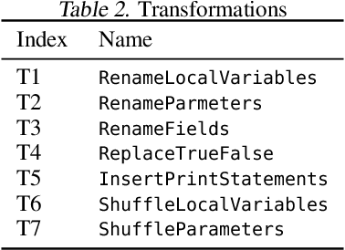 Figure 4 for Semantic Robustness of Models of Source Code