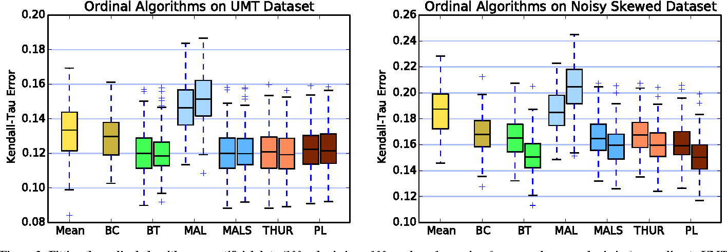Figure 2 for Peer Grading in a Course on Algorithms and Data Structures: Machine Learning Algorithms do not Improve over Simple Baselines