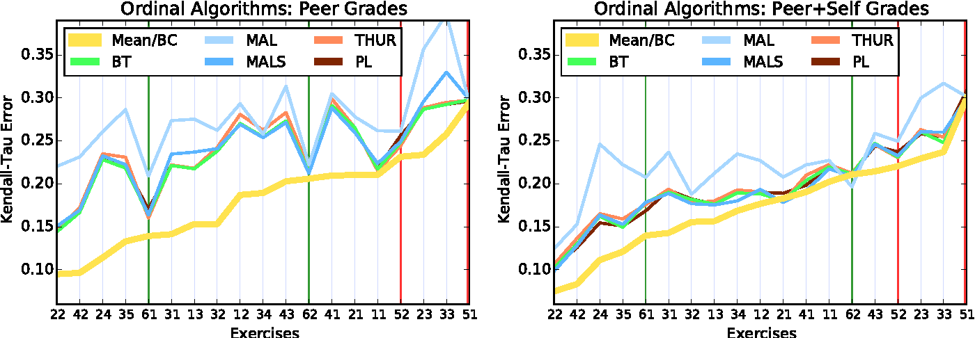 Figure 4 for Peer Grading in a Course on Algorithms and Data Structures: Machine Learning Algorithms do not Improve over Simple Baselines